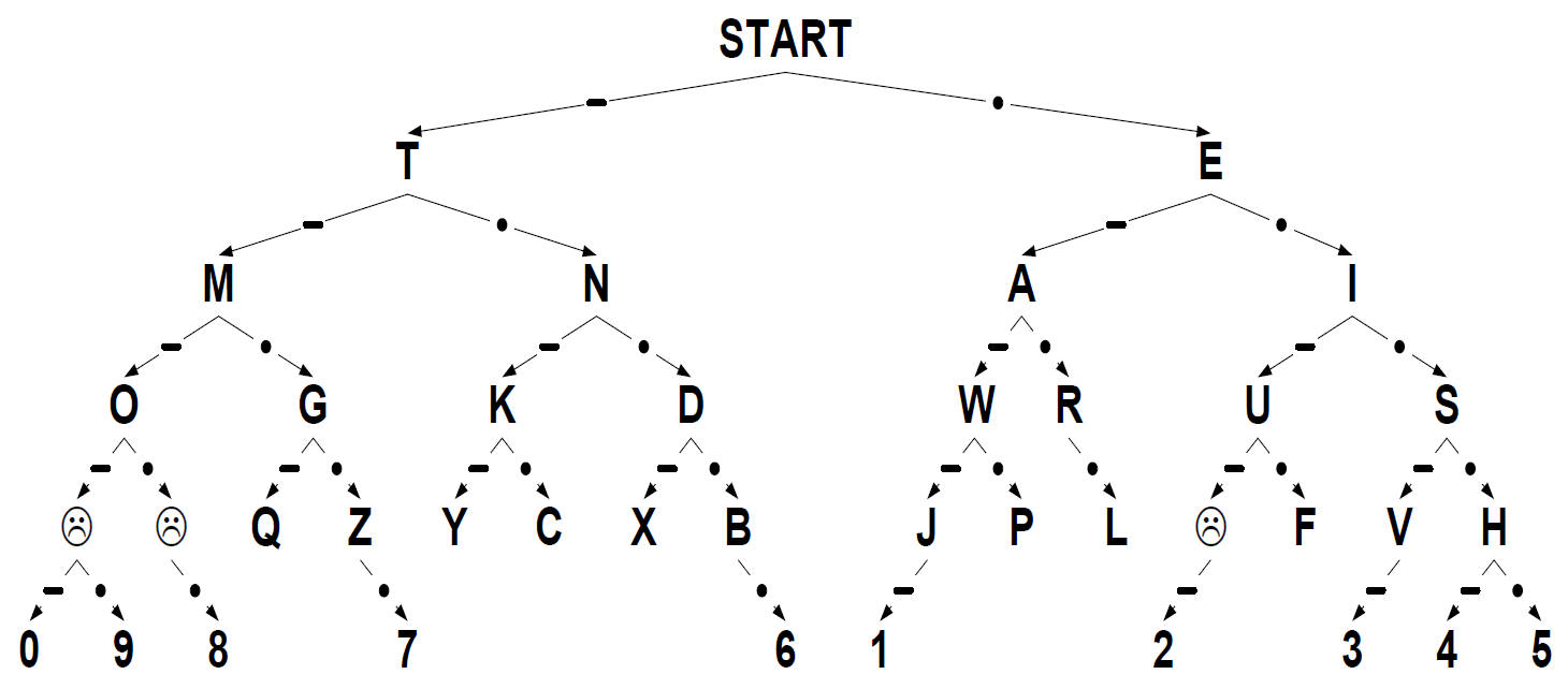 SARCNET