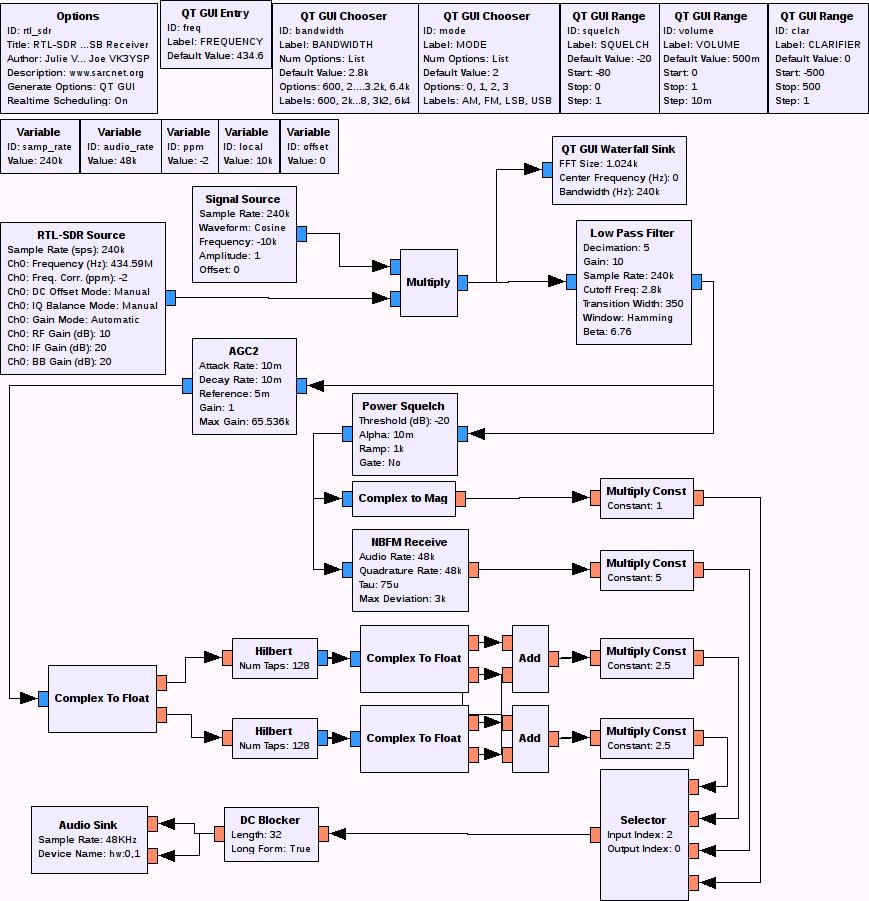 SDR Receiver - SARCNET