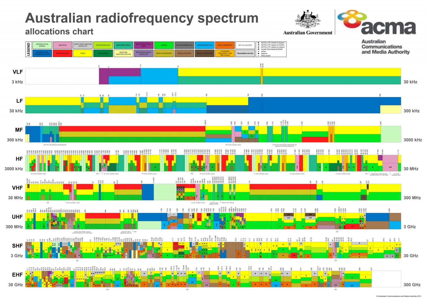 Amateur Radio Frequency Allocation 35